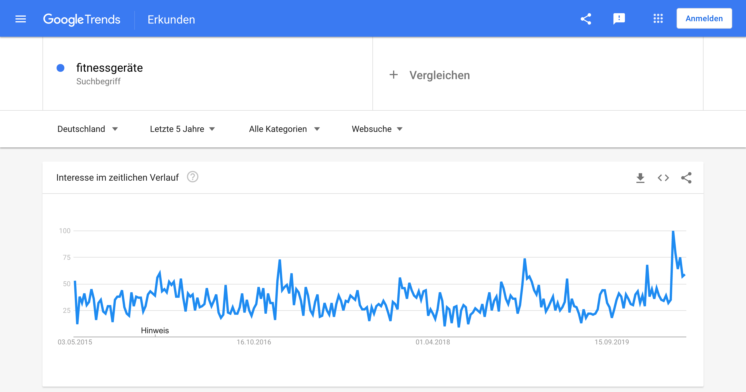 """Google Trends für """"Fitnessgeräte""""."""