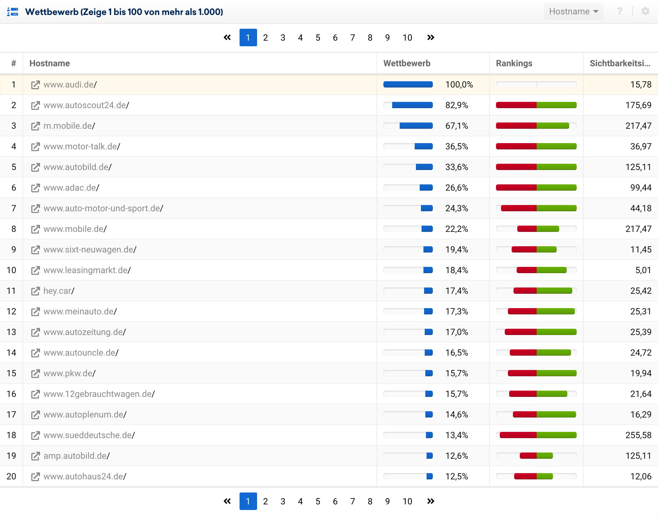 Wettbewerbs-Auswertung in der SISTRIX Toolbox für die Domain audi.de. In den Top-20 Wettbewerbern finden sich keine direkten Autohersteller.