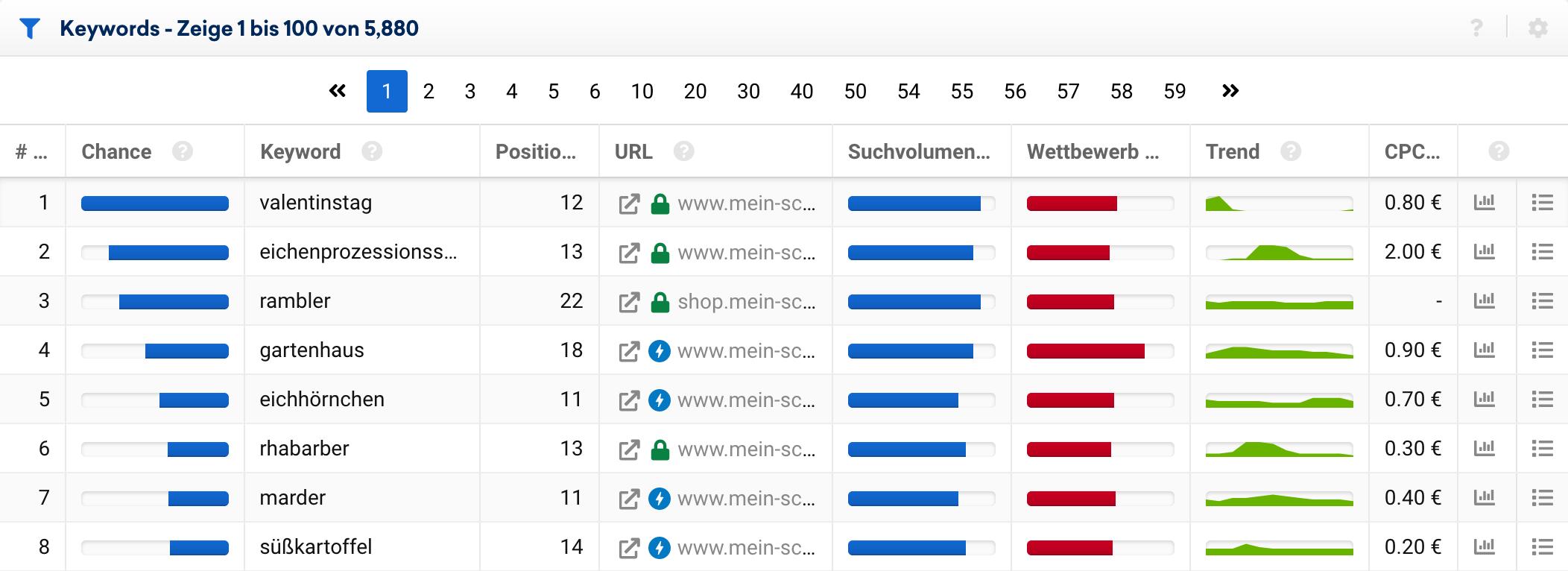 Keyword-Chancen Tabelle in der SISTRIX Toolbox für die Domain gartentraum.de. Zu sehen sind Keywords bei denen die Domain noch nicht in den Top-10 rankt, bei denen ein solches Ranking jedoch viele Besucher bringen könnte.