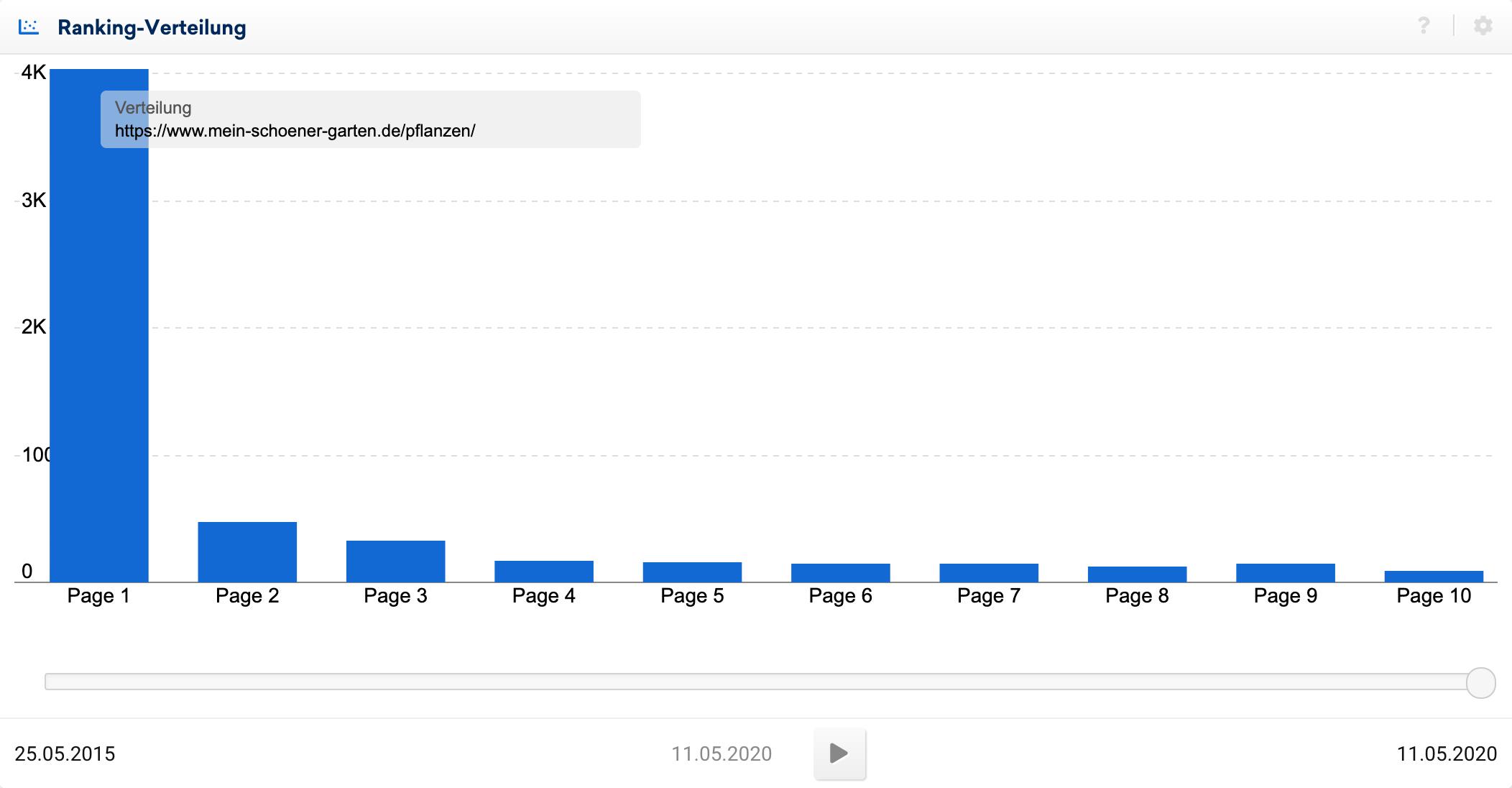 Ranking-Verteilung für das Unterverzeichnis, mein-schoener-garten.de/pflanzen/. Gut 70% der Rankings sind auf der ersten Seite zu finden, insgesamt über 4000.