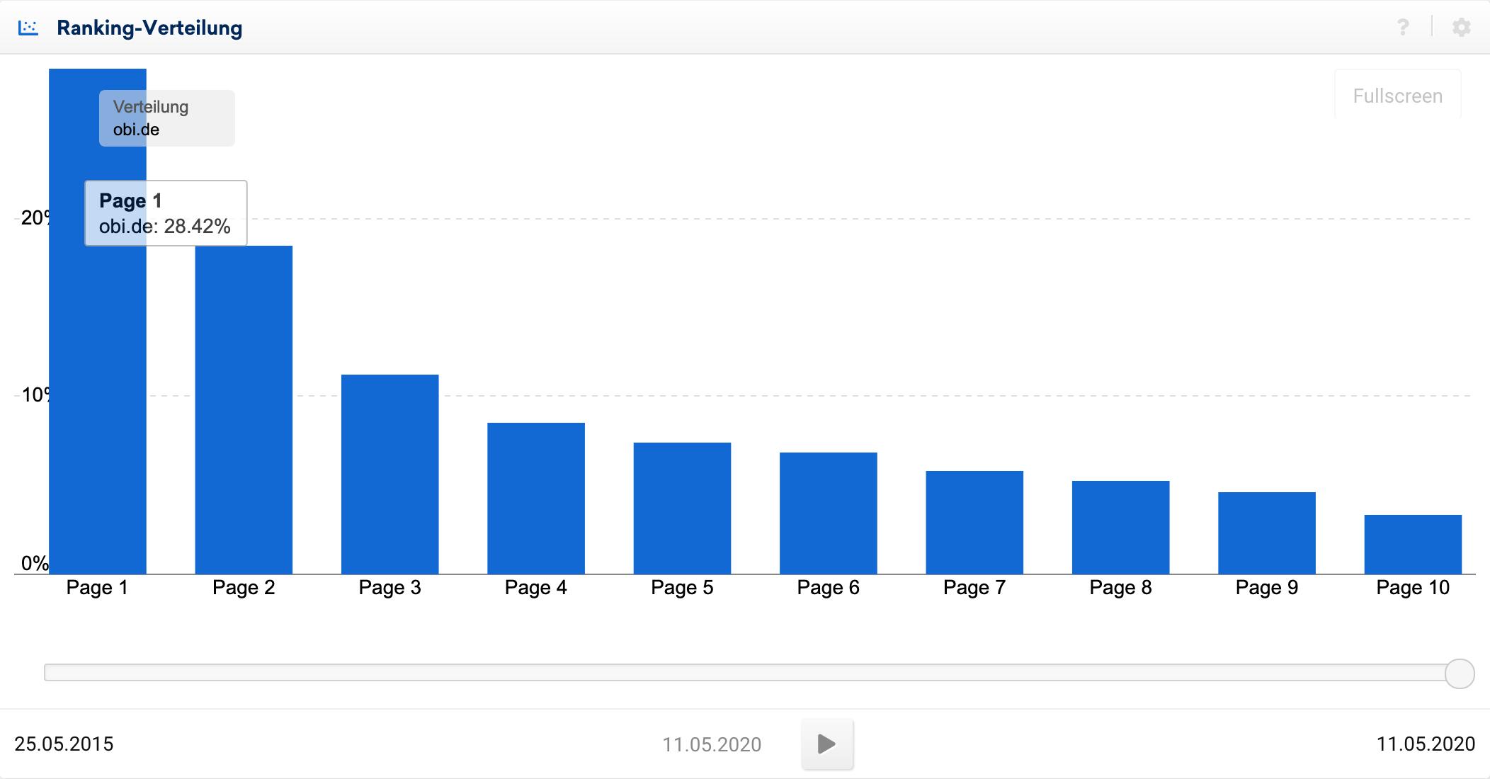 Ranking-Verteilung der Domain obi.de. Auf der ersten Ergebnisseite wurden 28.42% aller Rankings gefunden.