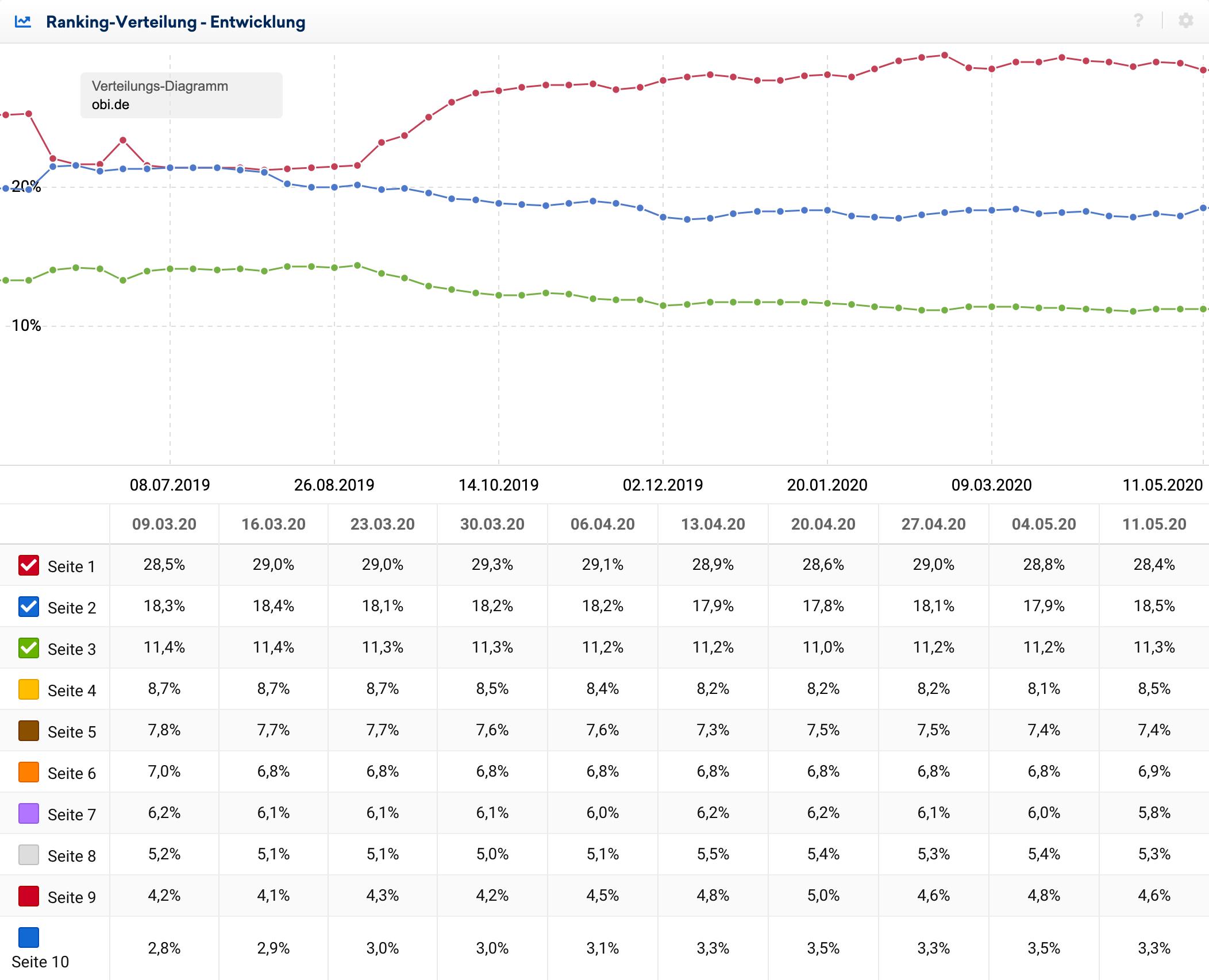 Verlaufsgrafik des letzten Jahres für die Ranking-Entwicklung der Domain obi.de. Zu sehen sind die Enwicklung der ersten drei Ergebnisseiten sowie die nummerischen Werte der lezten Wochen für alle 10 Seiten.