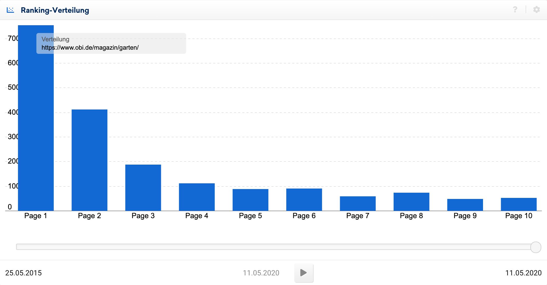 Ranking-Verteilung für das Unterverzeichnis, obi.de/magazin/garten/. Gut 40% der Rankings sind auf der ersten Seite zu finden, insgesamt über 700.