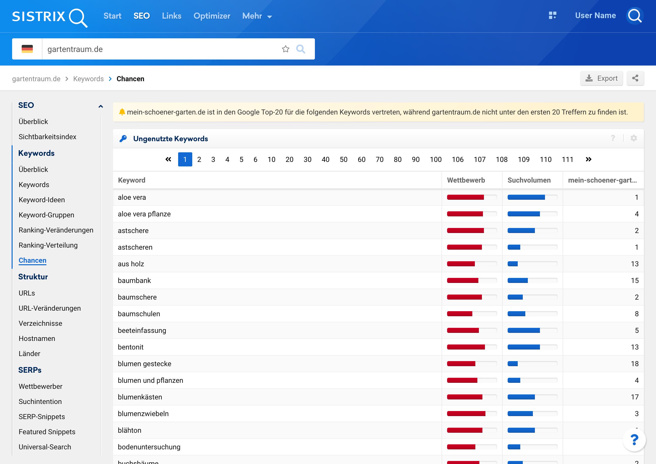 Ungenutzte Keywords der Domain gartentraum.de im Vergleich zu den Top-20 Rankings für mein-schoener-garten.de