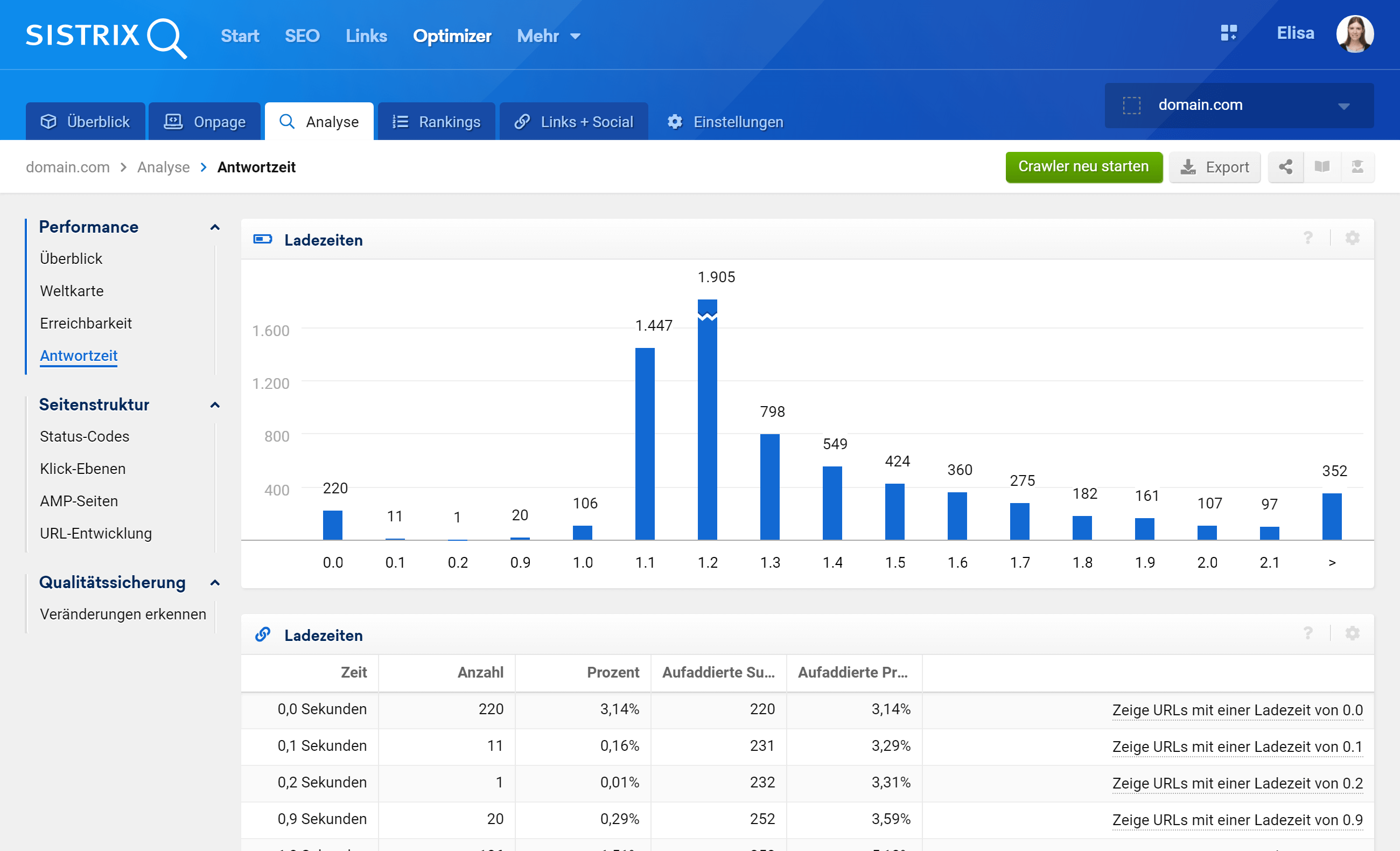 Die Funktion Antwortzeit im SISTRIX Optimizer