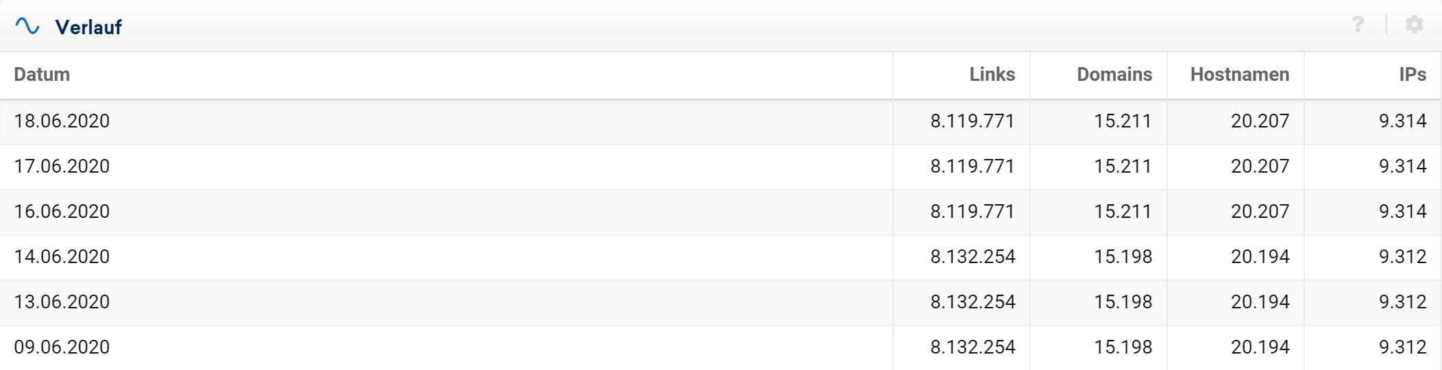 Link-Entwicklung Tabelle in der SISTRIX Toolbox
