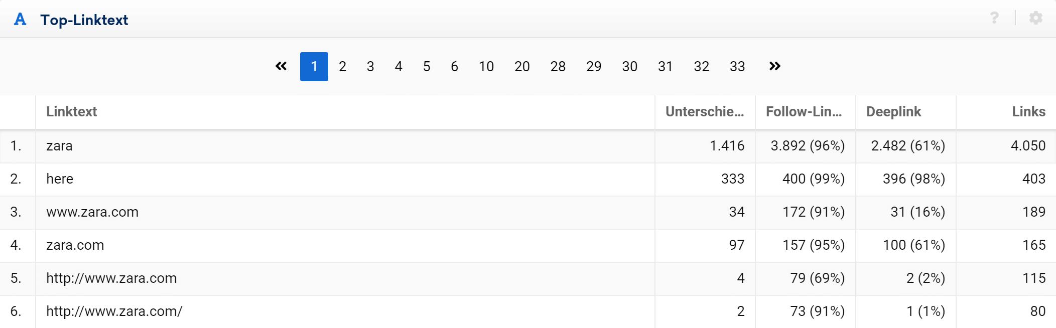 Linktext-Tabelle in einem LinkRating Projekt
