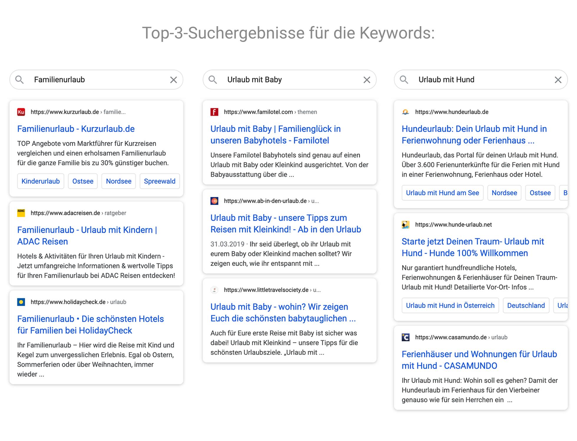 """Zeigt die Top-3-Suchergebnisse für die Keywords """"Familienurlaub"""", """"Urlaub mit Baby"""" und """"Urlaub mit Hund"""" in den Google-Suchergebnissen an."""