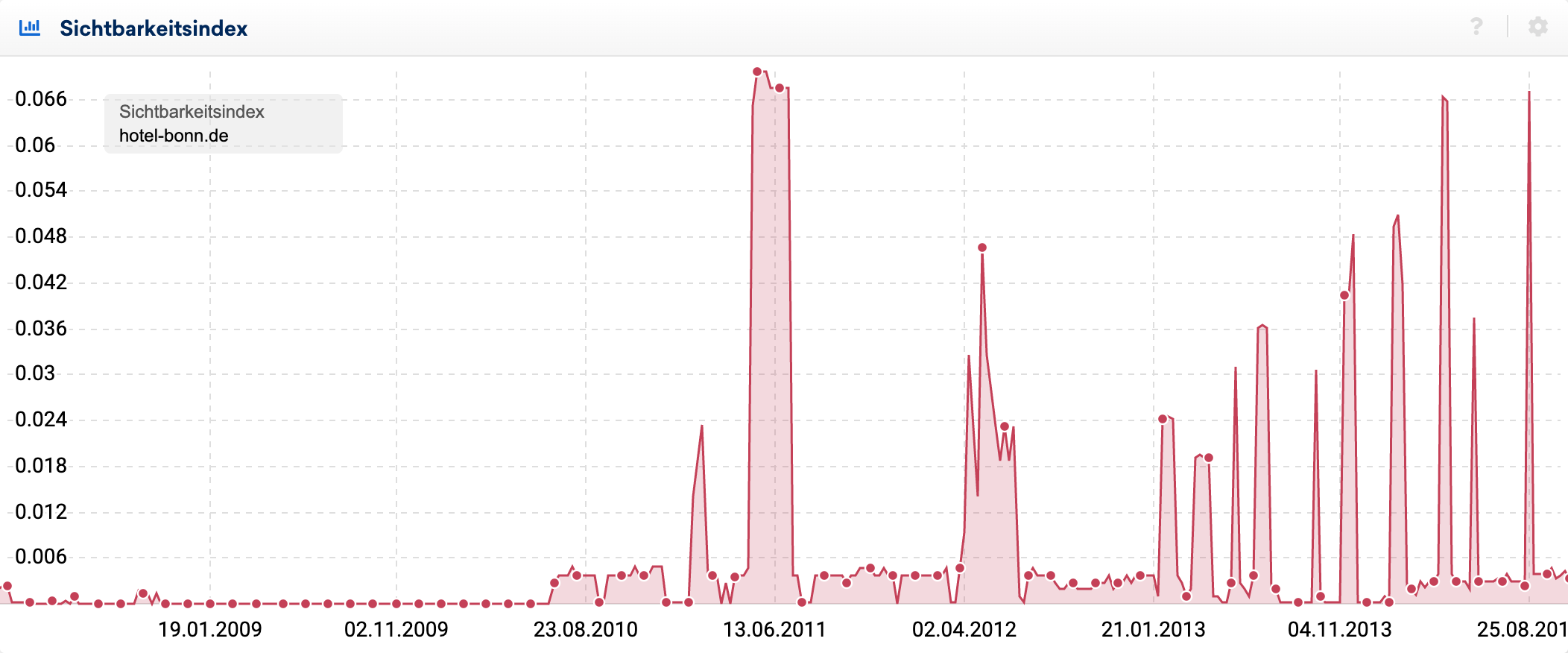 Sichtbarkeitsindex-Verlauf der Domain hotel-bonn.de