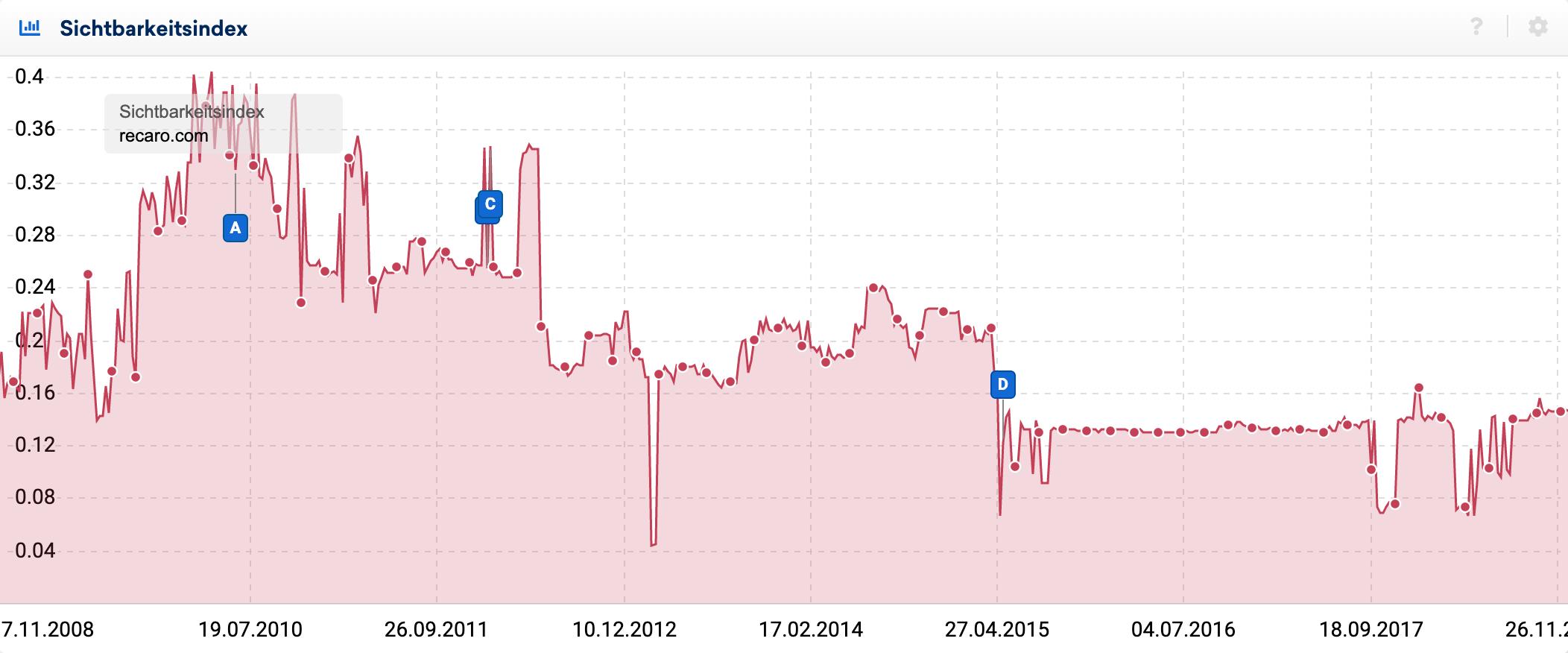 Sichtbarkeitsindex-Verlauf der Domain recaro.com