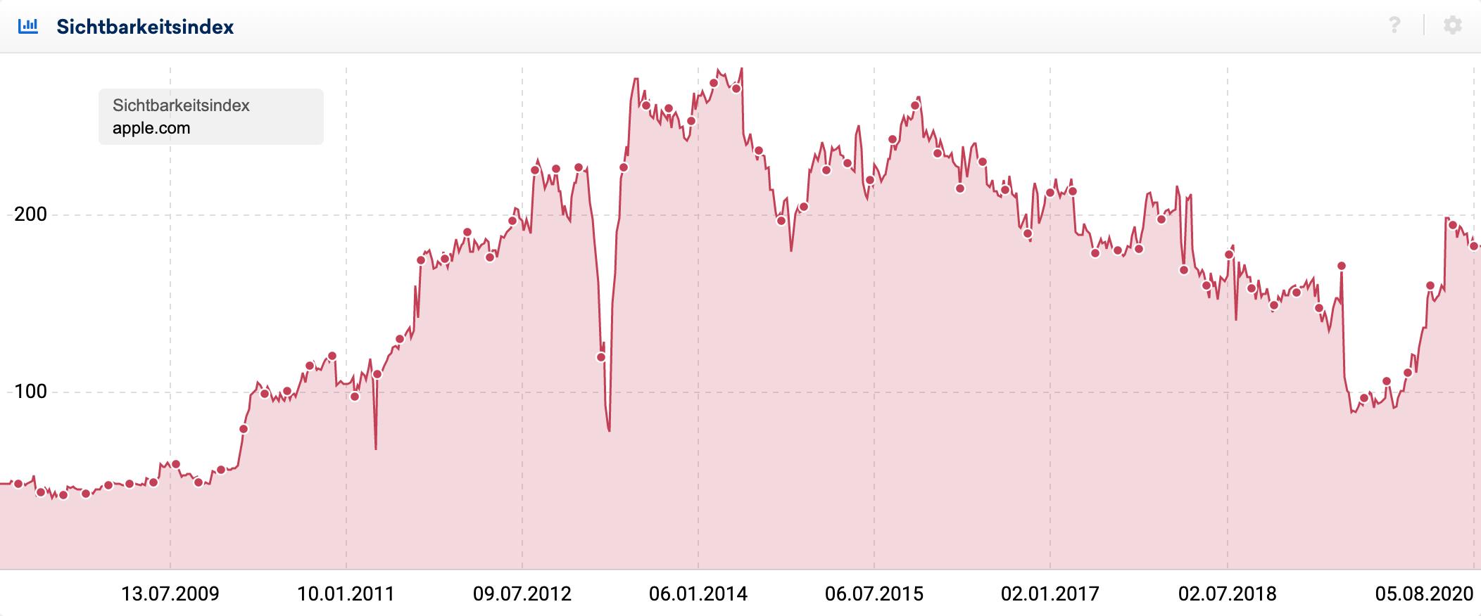 Verlauf des Sichtbarkeitsindex der Domain apple.com in Deutschland.