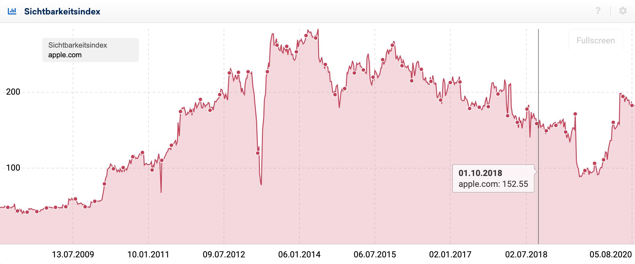 Screenshot eines Sichtbarkeitsindex-Verlaufs für die Domain apple.com. Der Mauszeiger wird auf den 01.10.2018 gehalten, wo dann der Sichtbarkeitindex Wert für dieses Datum angezeigt wird.