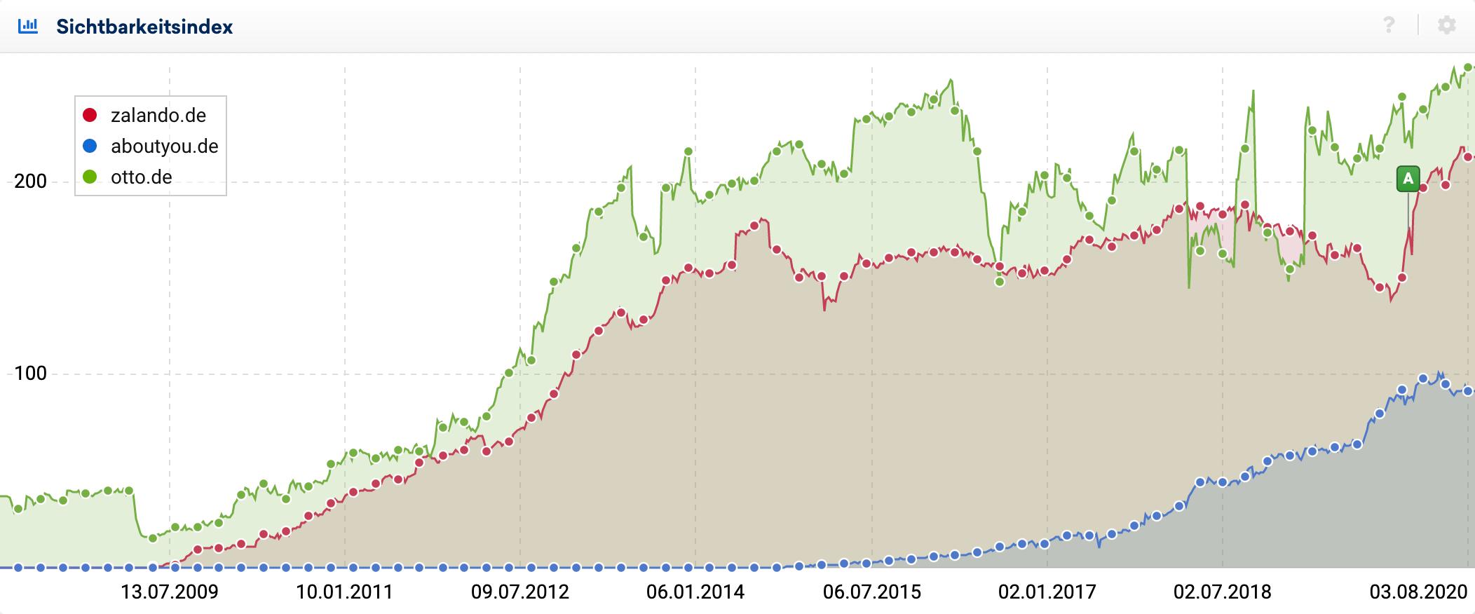 Sichtbarkeitsindex Vergleich zwischen zalando.de, aboutyou.de und otto.de.