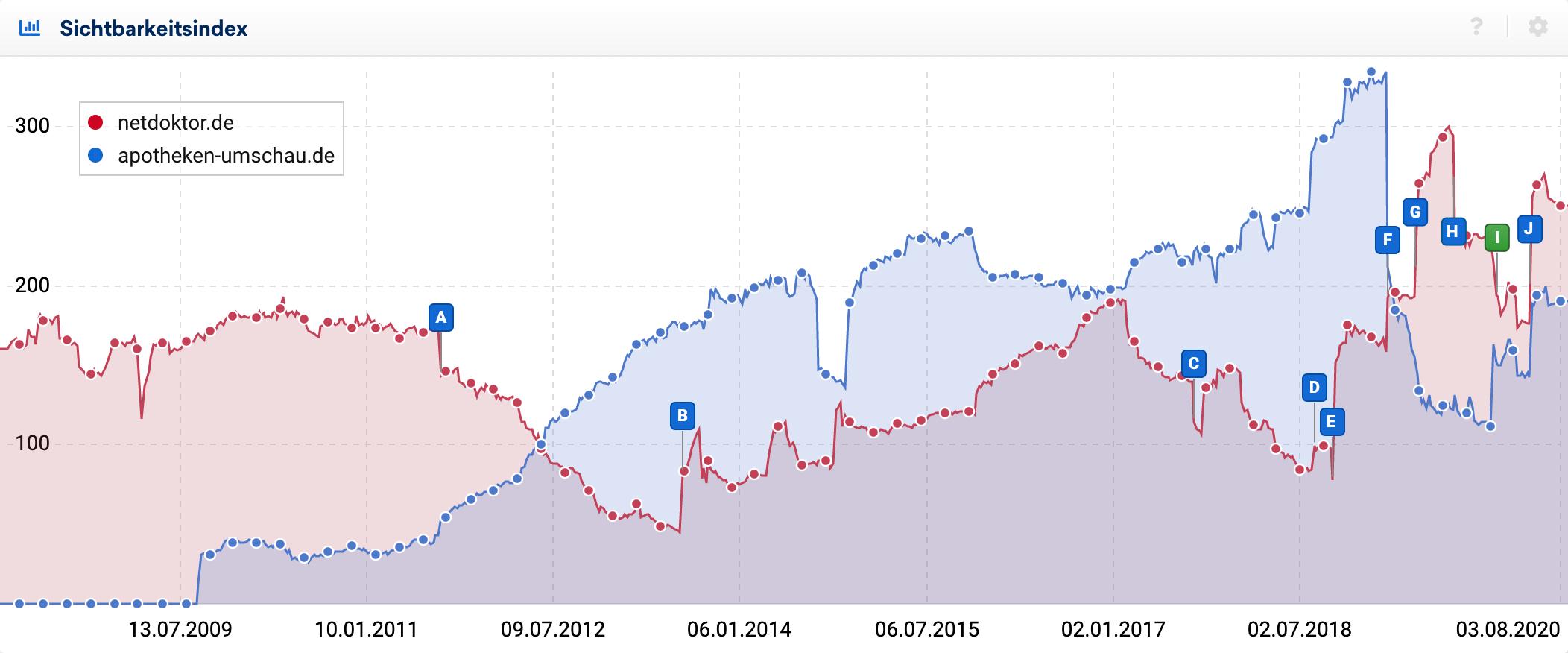 Sichtbarkeits-Vergleich zwischen den Domains netdoktor.de und apotheken-umschau.de. Es zeigt sich, dass Mitte 2019 die Sichtbarkeit der Apotheken-Umschau stark abgefallen ist und seitdem einen Abwärts-Trend beschreibt, während die Sichtbarkeit von Netdoktor seit Anfang 2019 Stufenweise stark ansteigt.