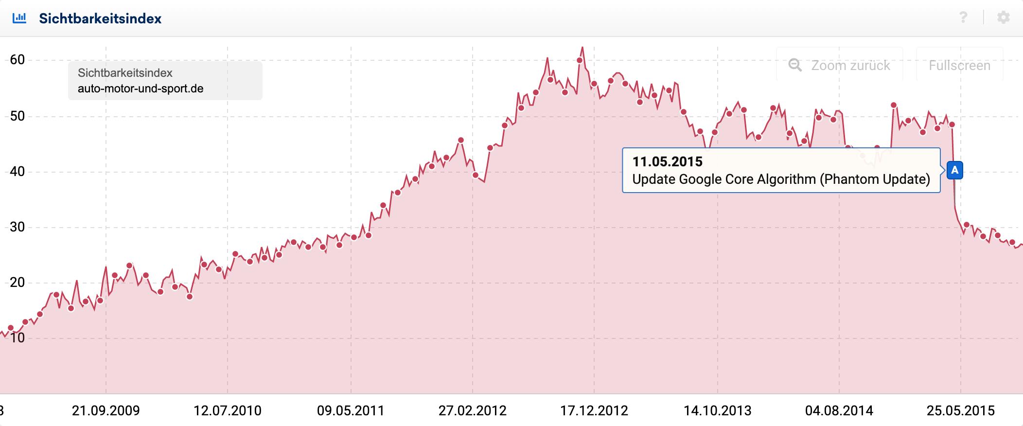 Sichtbarkeitsindex-Verlauf der Domain auto-motor-und-sport.de im Zeitraum zwischen September 2009 und Mai 2015. Der Sichtbarkeitsindex beginnt bei ca. 10 Punkten, steigt bis Ende 2012 linear auf 55 Punkte an und hält diesen Wert bis zum 11.05.2015. Danach fällt der Sichtbarkeitsindex abrupt auf 30 Punkte ab.