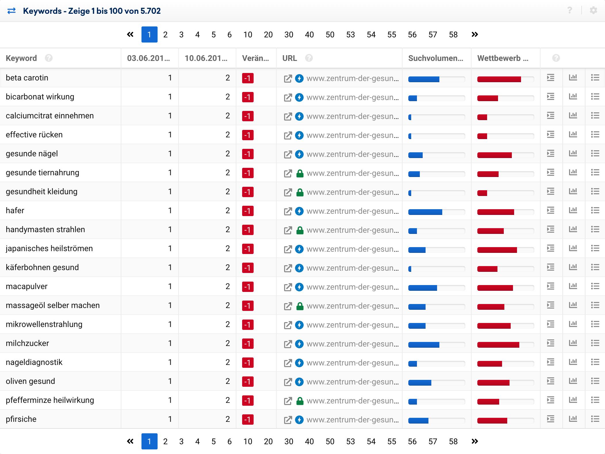 Tabelle mit verlorenen Keywords für die Domain zentrum-der-gesundheit.de zwischen dem 03.06.2019 und dem 10.06.2019. Viele Keywords auf der ersten Ergebnisseite werden nicht mehr in den Top-100 gefunden.