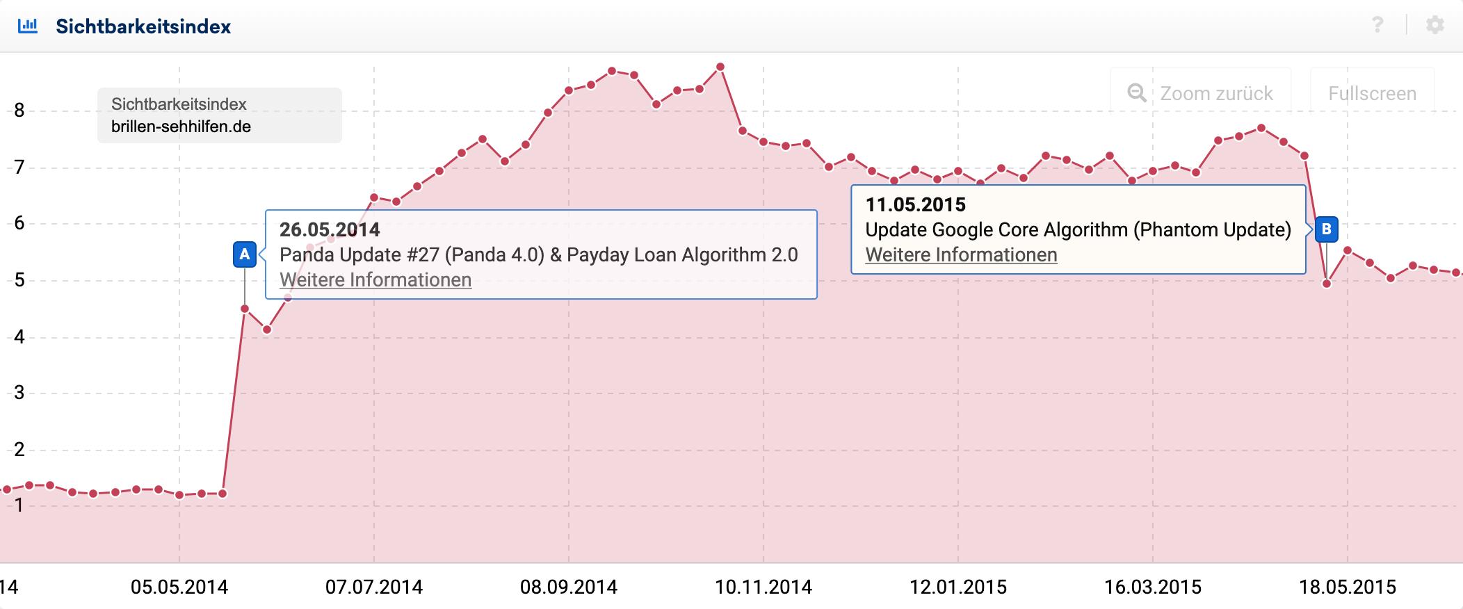 Sichtbarkeitsindex-Verlauf der Domain brillen-sehhilfen.de im Zeitraum zwischen Mai 2014 und Mai 2015. Der Sichtbarkeitsindex beginnt bei ca. 1,2 Punkten, steigt zwischen Mai und September 2014 auf 8,8 Punkte an, fällt im November 2014 leicht auf 7 Punkte und hält diesen Wert bis zum 11.05.2015, danach fällt der Sichtbarkeitsindex abrupt auf ca. 5 Punkte.