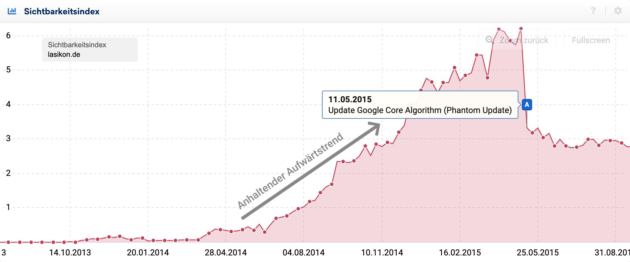 Sichtbarkeitsindex-Verlauf der Domain lasikon.de im Zeitraum zwischen November 2013 und August 2015. Der Sichtbarkeitsindex beginnt bei ca. 0 Punkten, steigt zwischen April 2014 und Mai 2015 auf 6 Punkte an, danach fällt der Sichtbarkeitsindex abrupt auf ca. 3 Punkte.