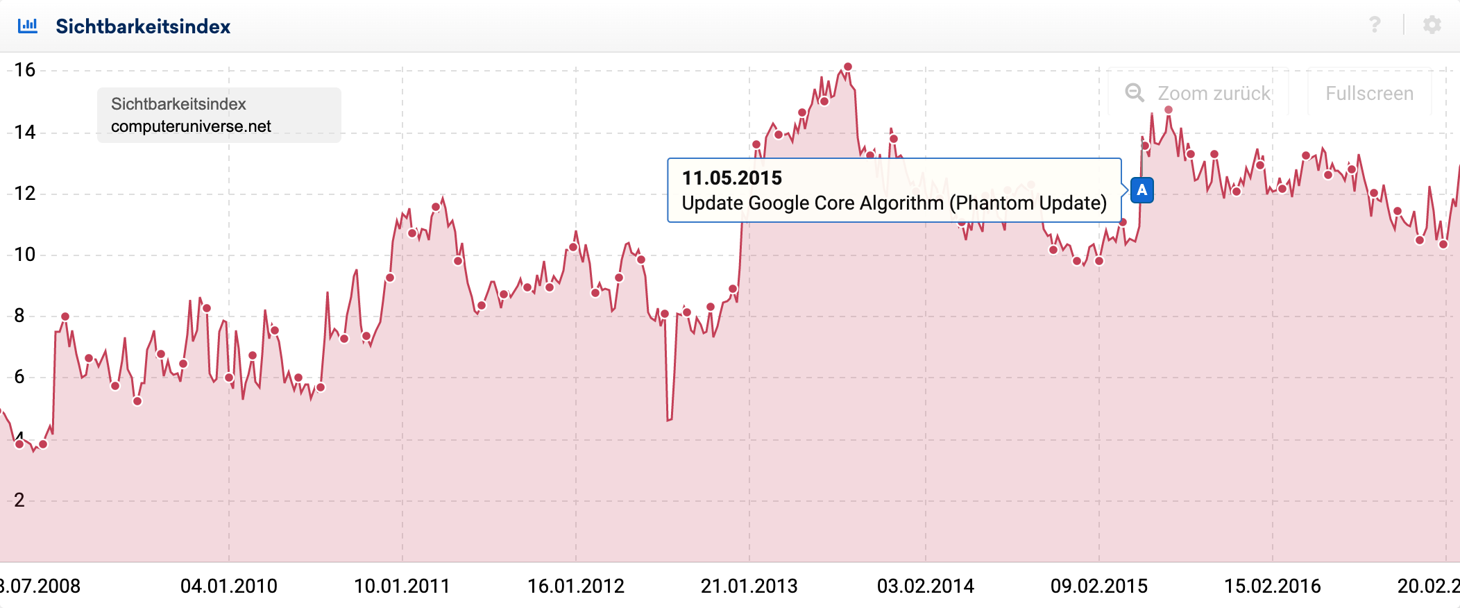 Sichtbarkeitsindex-Verlauf der Domain computeruniverse.net im Zeitraum zwischen November 2008 und Februar 2017.  Der Sichtbarkeitsindex ist zu Beginn bei ca. 4 Punkten, steigt bis Januar 2013 auf 16 Punkte an, sinkt bis Februar 2015 auf 10 Punkte und steigt am 11.05.2015 wieder auf ca 14 Punkte an.