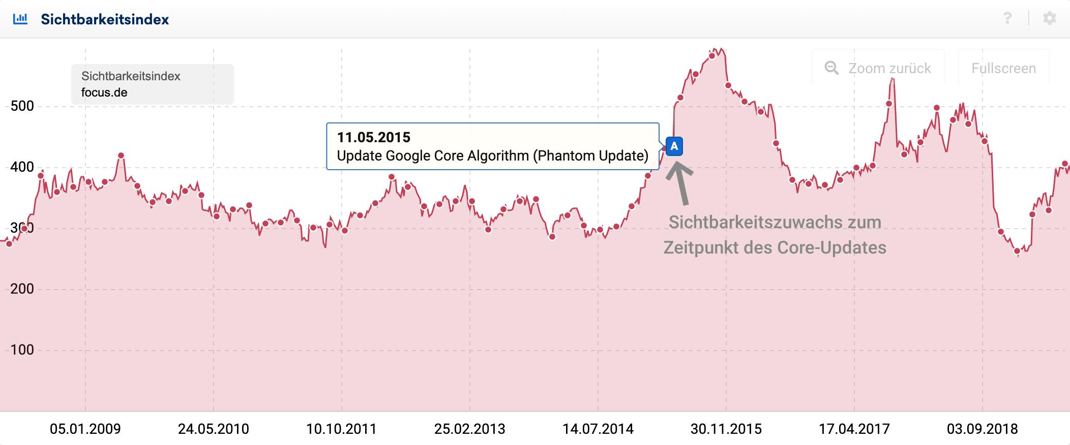 Sichtbarkeitsindex-Verlauf der Domain focus.de im Zeitraum zwischen 05.01.2009 und 03.09.2018.