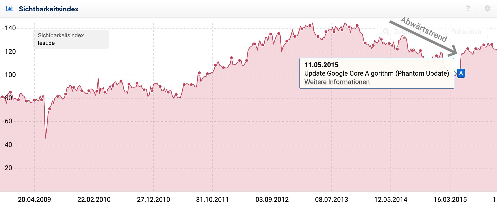 Sichtbarkeitsindex-Verlauf der Domain test.de im Zeitraum zwischen 20.04.2009 und 16.03.2015.