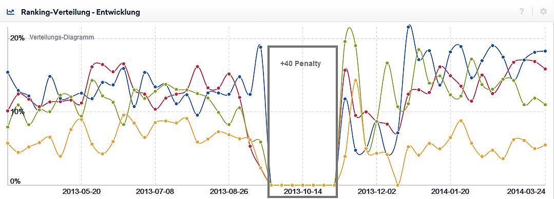 Ansicht einer manuellen Penalty (+40) in der Analyse der Ranking-Verteilung. Die Graphen der Top30 Rankings gehen für den Zeitraum der Abstrafung auf 0 %.