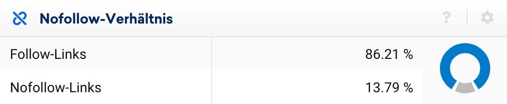 Deeplink- und Nofollow-Verhältnis der in LinkRating ausgewerteten Links.