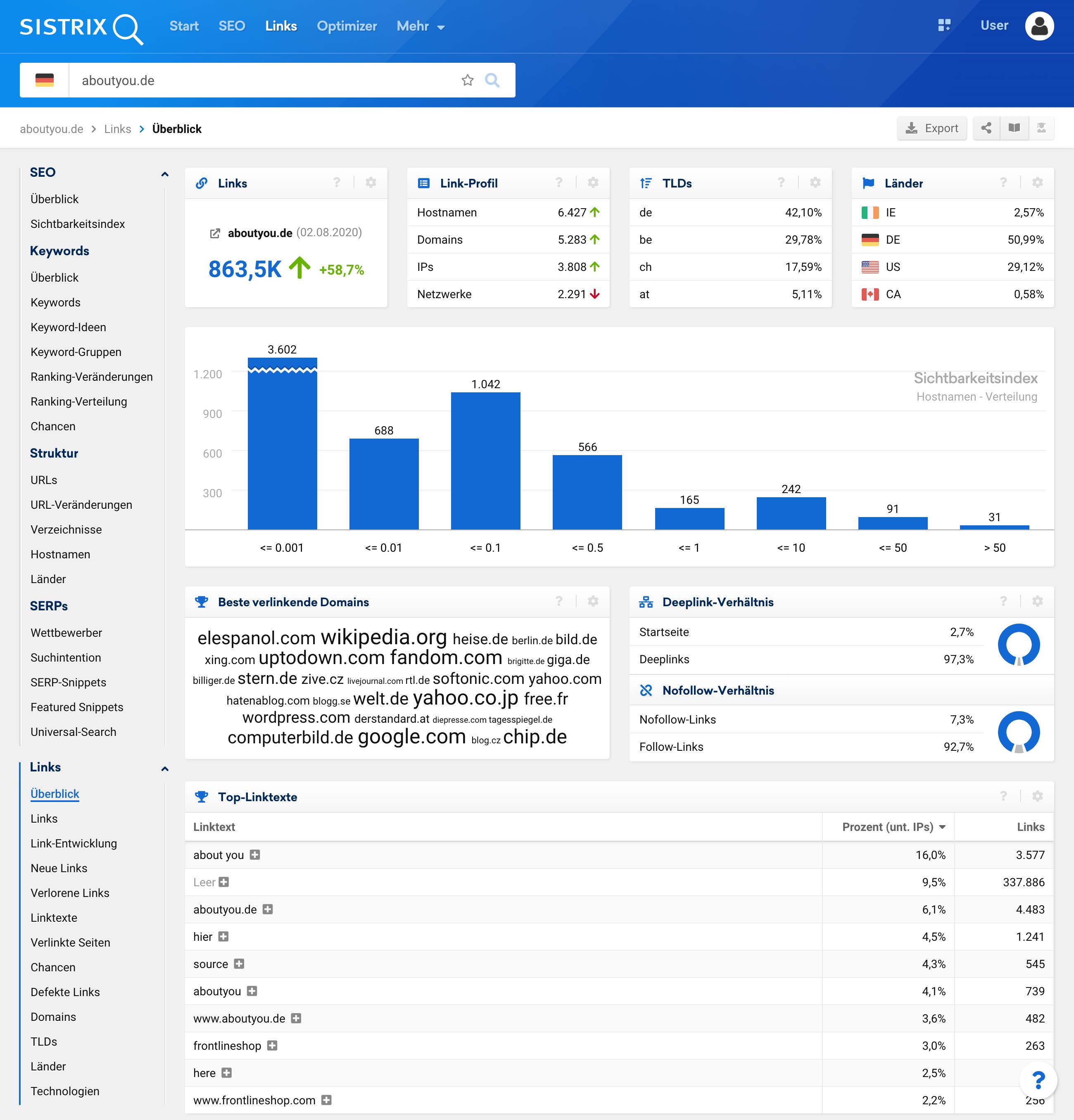 Überblick-Seite des Link-Moduls für die Domain aboutyou.de