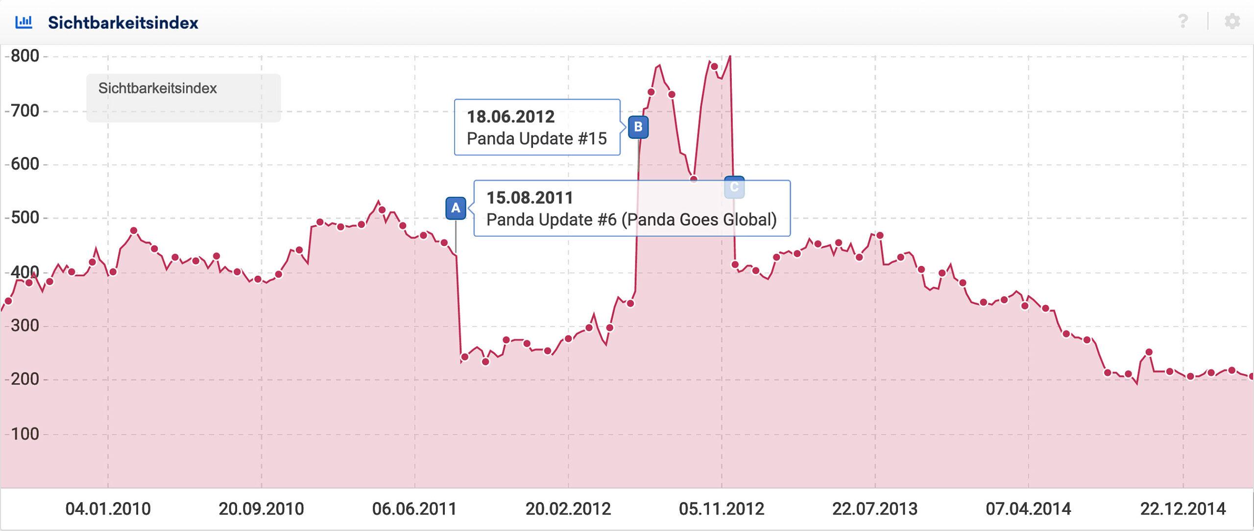 Sichtbarkeitsindex-Verlauf für ein Domain die 2011 vom Panda Update betroffen wurde und erst Mitte 2012, durch ein weiteres Panda Update, erneut an Sichtbarkeit gewonnen hat.
