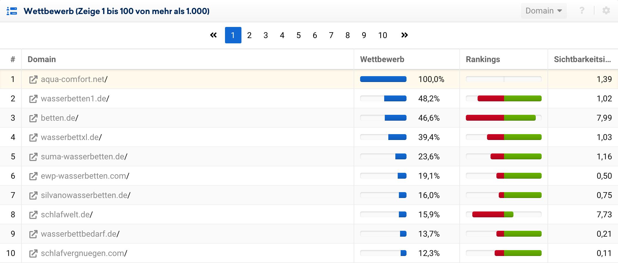Top-10 Wettbewerber auf Domainebene für aqua-comfort.net in der SISTRIX Toolbox.