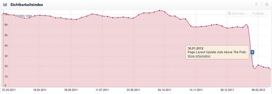 Sichtbarkeitsindex für eine Domain auf dem US-amerikanischen Suchmarkt mit aktivierten Ereignis-Pins.