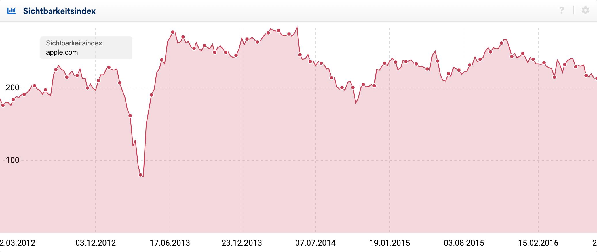 Herangezoomter Verlauf des Sichtbarkeitsindex für apple.com.