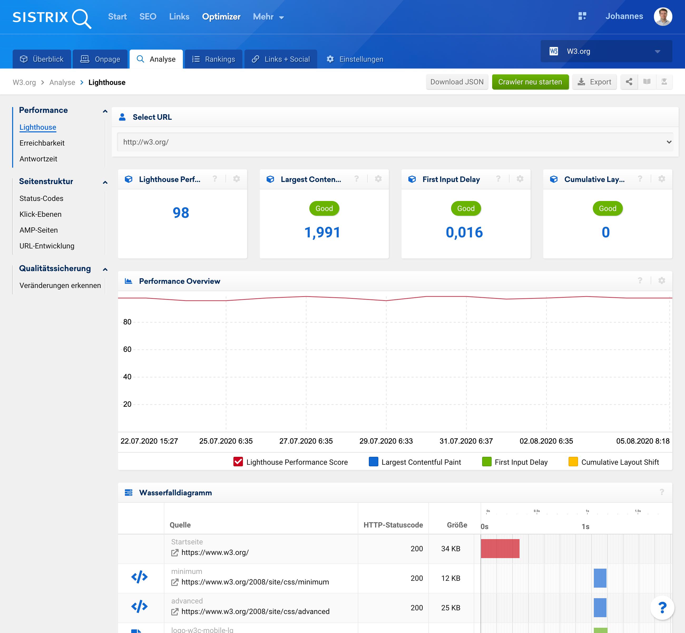 Analyse der Core Web Vitals im SISTRIX Optimizer