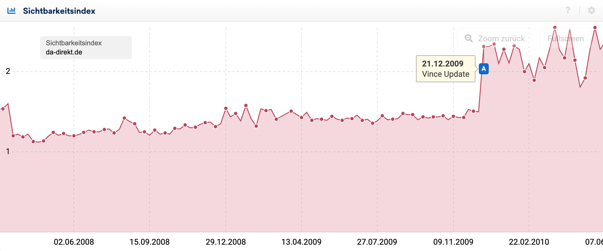 Einfluss des Google Vince Update auf die Sichtbarkeit von da-direkt. Der Sichtbarkeitsindex der Domain steigt in der Woche des Vince Updates um gut 100% an.