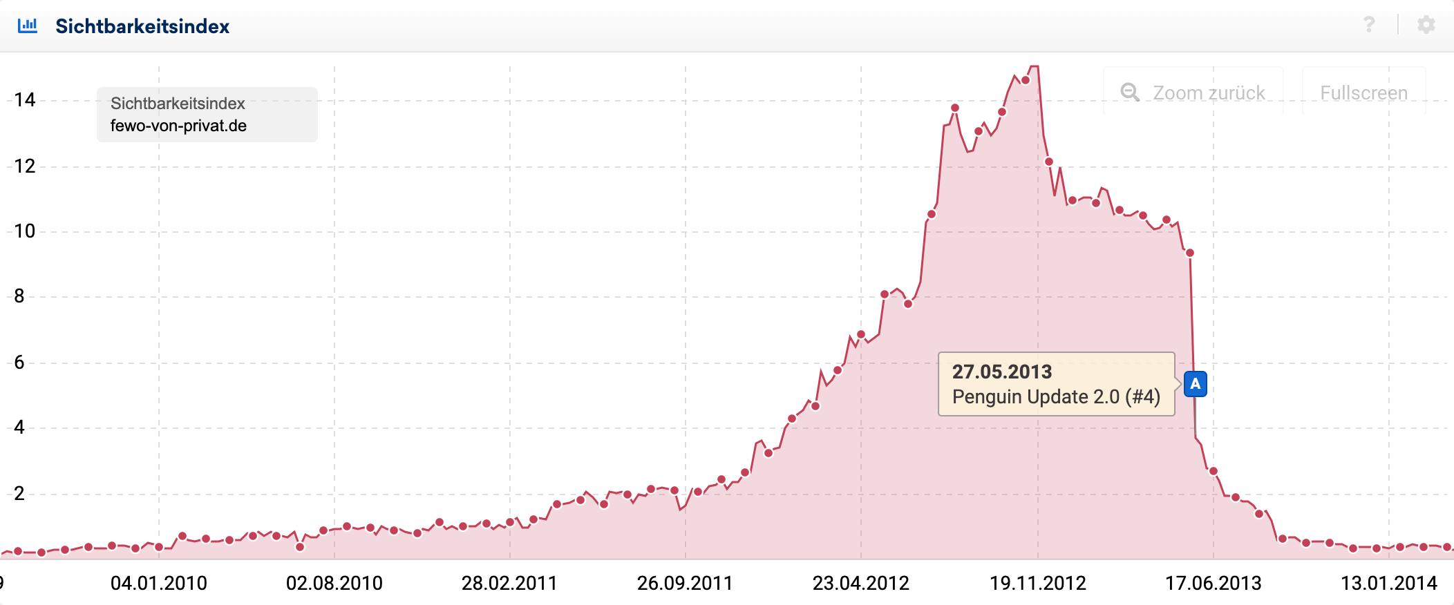 Sichtbarkeitsindex-Graph der Domain fewo-von-privat.de für den Zeitraum zwischen April 2010 und Januar 2014.