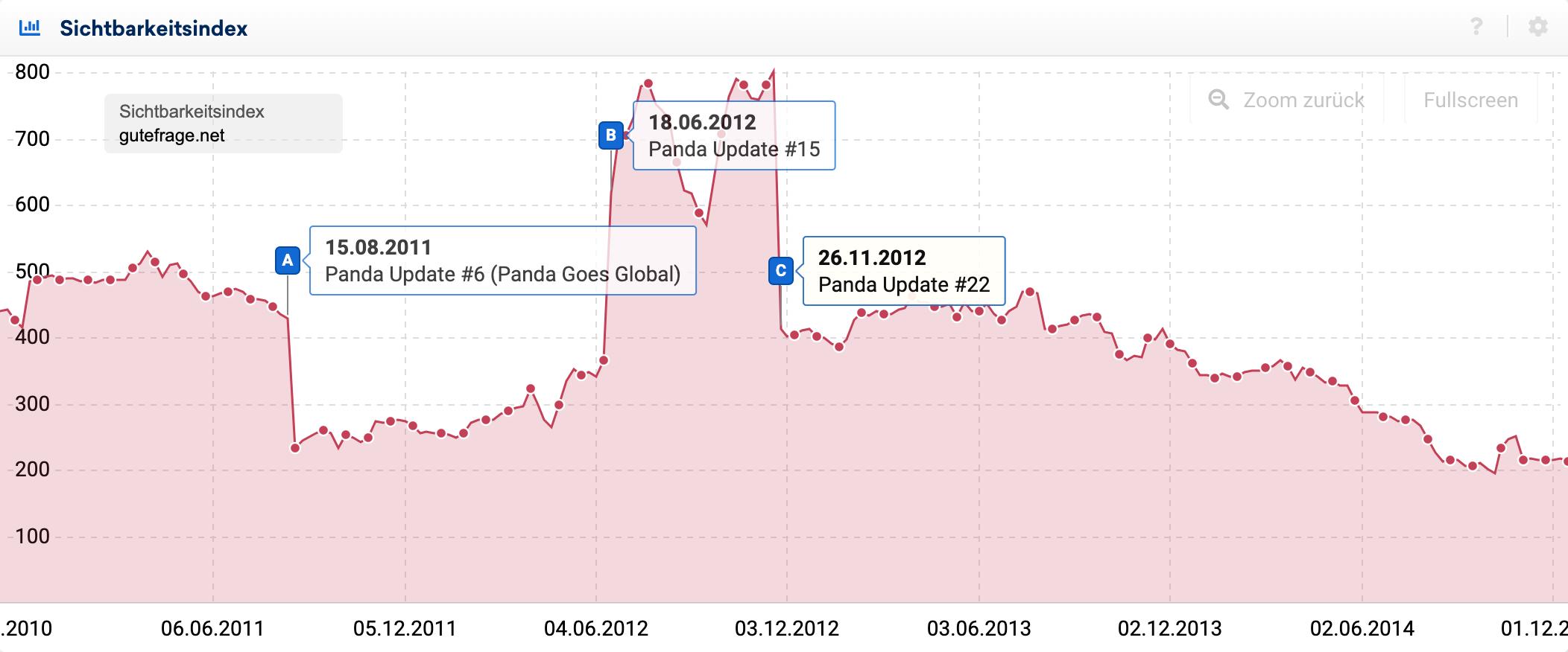Sichtbarkeitsindex-Graph der Domain gutefrage.net