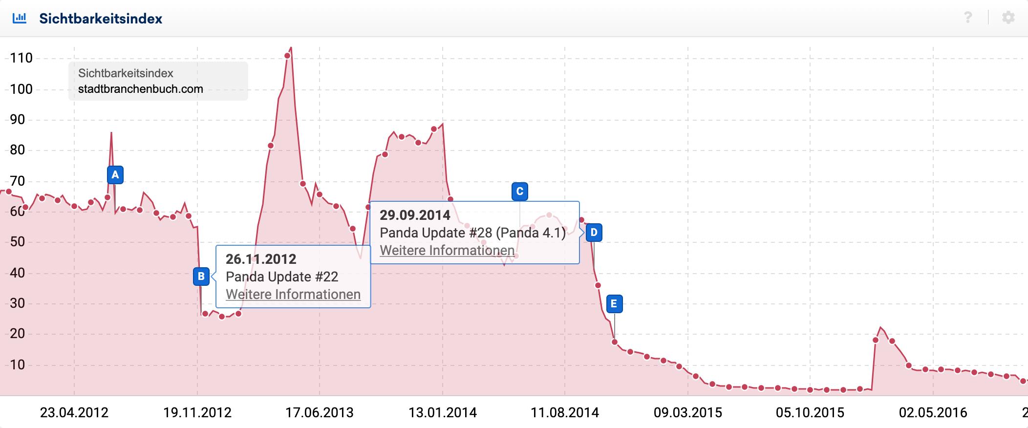 Sichtbarkeitsindex der Doman stadtbranchenbuch.com zeigt die Auswirkungen des Panda-Updates und der entsprechenden Data-Refreshes anhand von Ereignis-Pins.