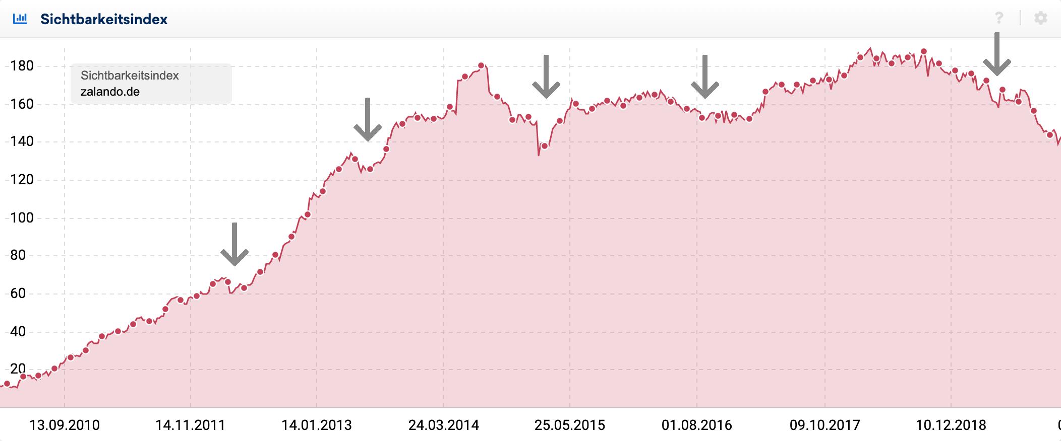 Sichtbarkeitsverlauf für die Domain zalando.de seit 2008. Es gibt einen globalen Aufwärtstrend seit anbeginn, der immer mal wieder von kurzen Rückgängen geprägt wird.