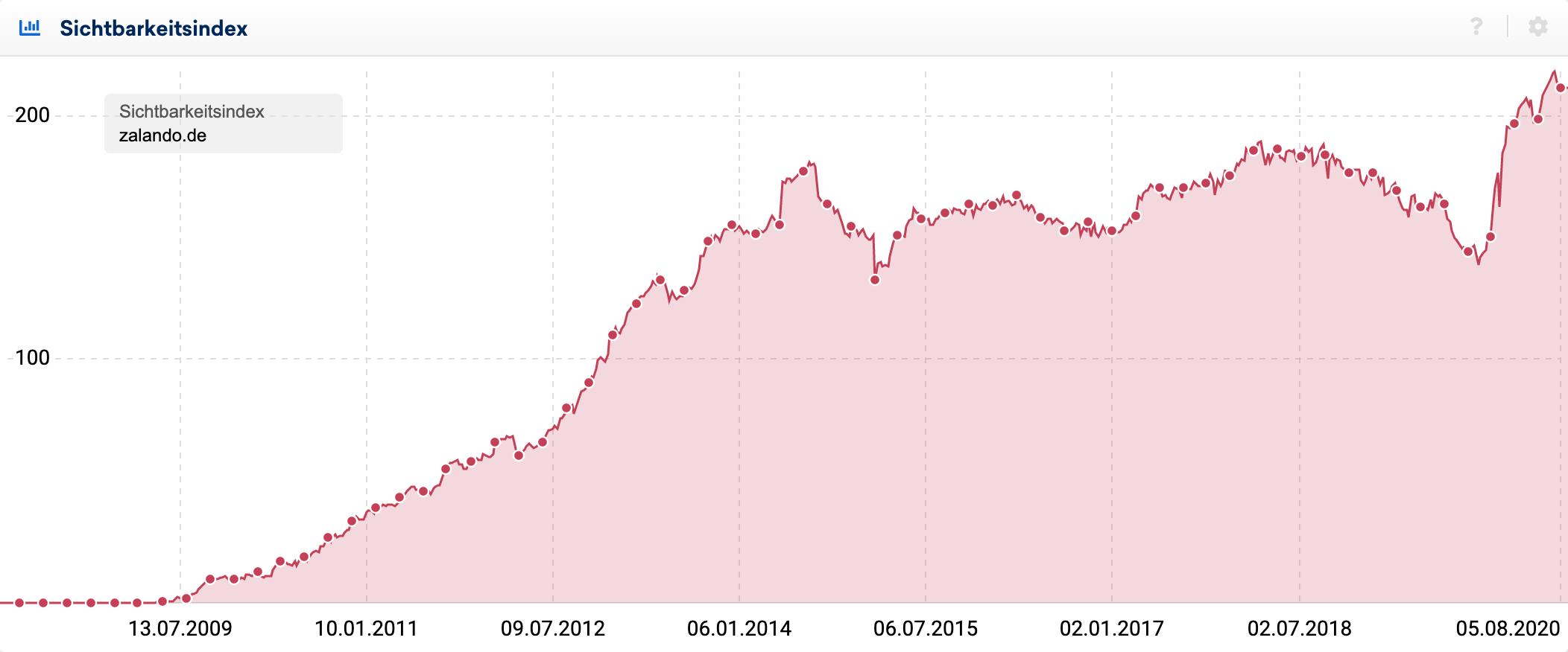 Screenshot des Sichtbarkeitsindex-Verlaufs für die Domain zalando.de für den deutschen Markt. Nach einem starken Anstieg zwischen 2009 und 2014 hat die Domain seitdem die eigene Sichtbarkeit verteidigt.