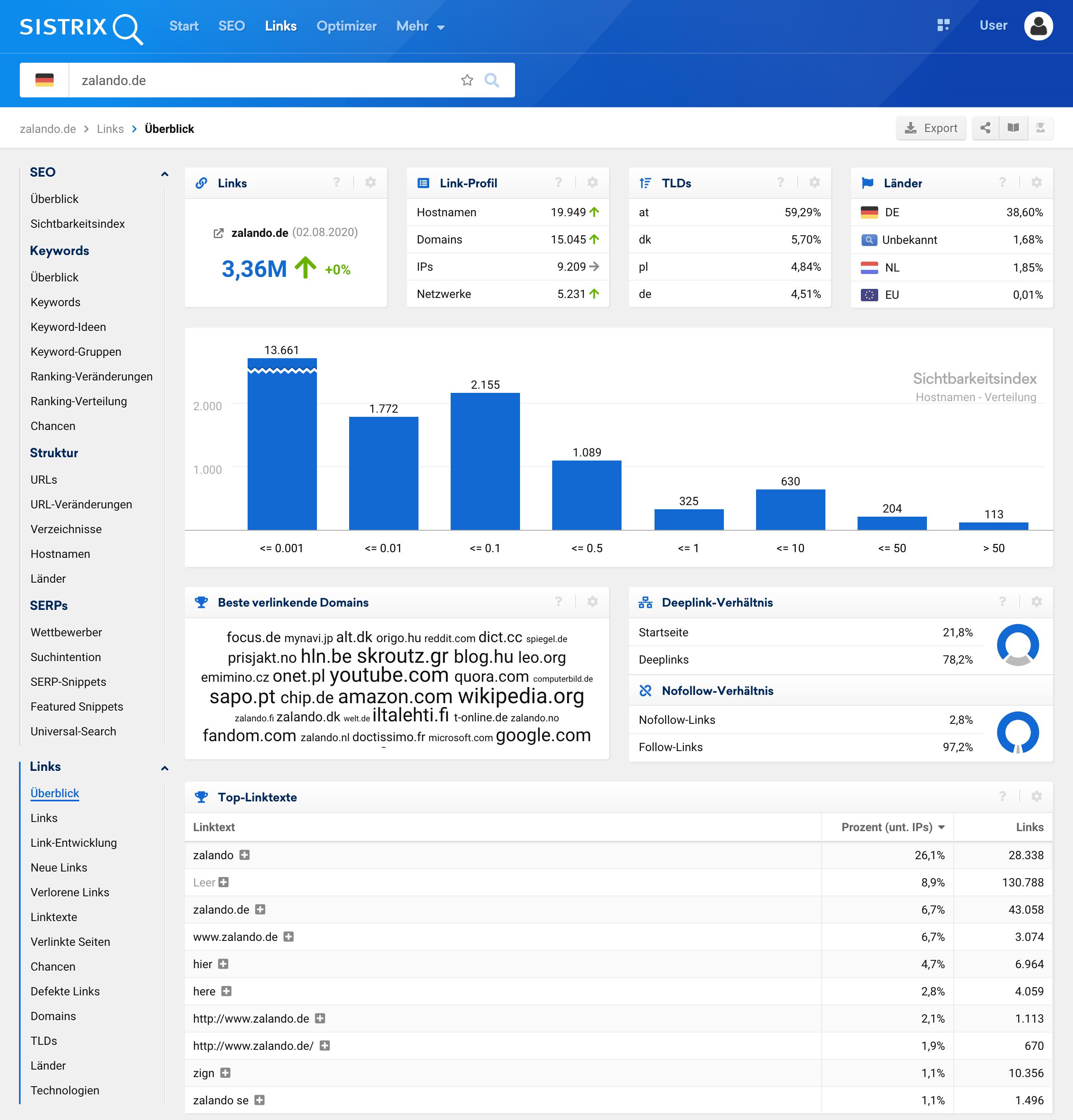 Zeigt die Überblicksseite des Link-Moduls für die Domain zalando.de in der SISTRIX Toolbox an.