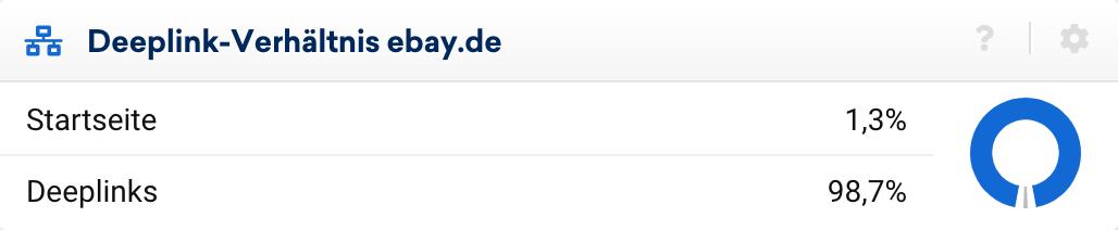 Deeplink-Verhältnis der Domain ebay.de