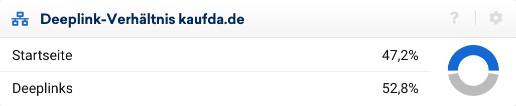 Deeplink-Verhältnis der Domain kaufda.de