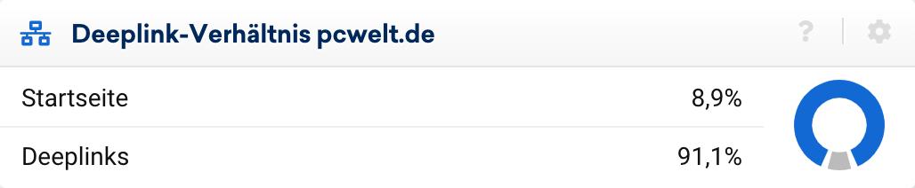Deeplink-Verhältnis der Domain pcwelt.de