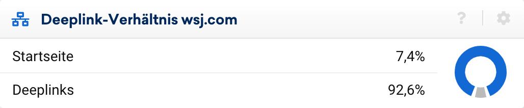 Deeplink-Verhältnis der Domain wsj.com