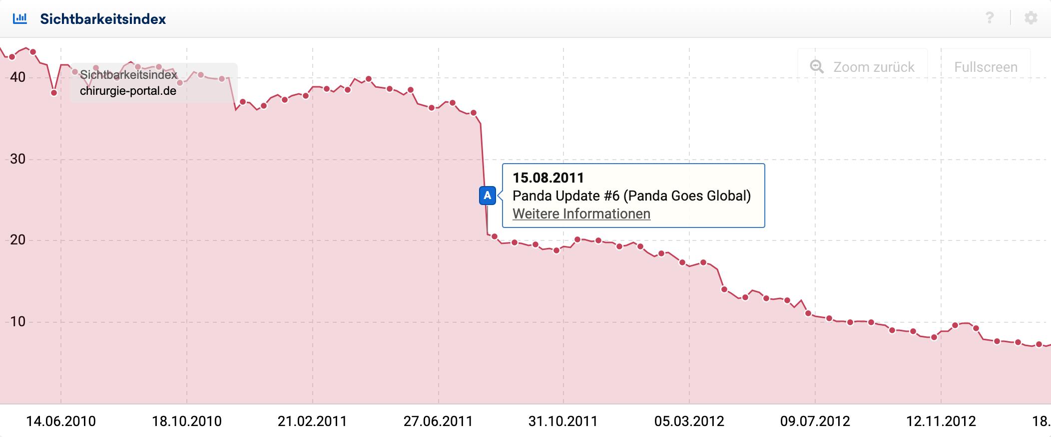 Sichtbarkeitsindexverlauf für chirurgie-portal.de um das Panda Update #6 in 2011.