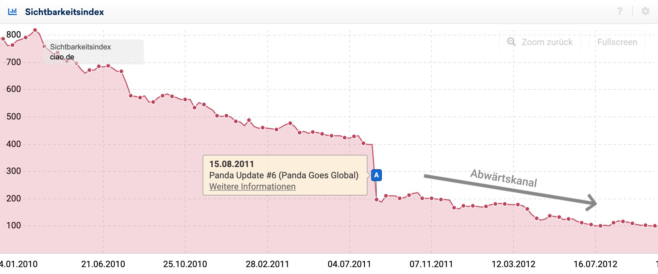 Sichtbarkeitsverlauf für ciao.de um das Panda Update #6 in 2011. Der Sichtbarkeitsindex hat einen Abwärtskanal nach dem Update.
