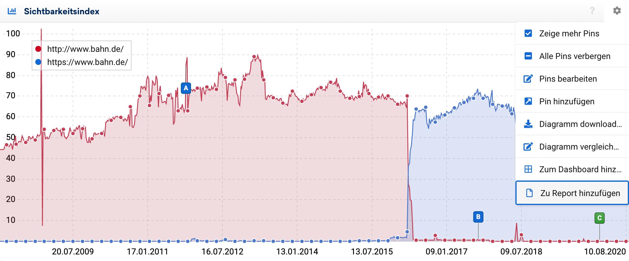 """Sichtbarkeitsverläufe für das HTTP und HTTPS Protokoll des www-Hosts für bahn.de mit der Option """"Zum Report hinzufügen""""."""