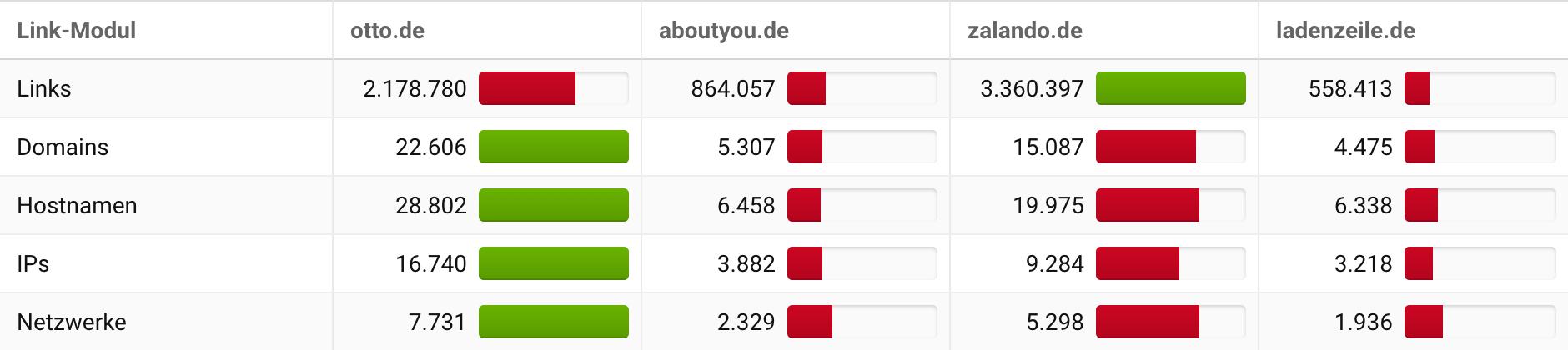 Ansicht der Link-Modul Daten der Wettbewerbsvergleich-Ansicht in der SISTRIX Toolbox für vier Domains.