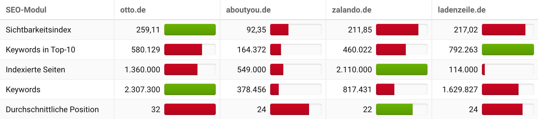 Ansicht der SEO-Modul Daten der Wettbewerbsvergleich-Ansicht in der SISTRIX Toolbox für vier Domains.