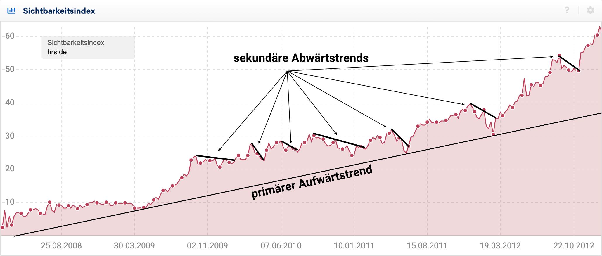 Sichtbarkeitsindexverlauf für hrs.de bis Ende 2012. Eingezeichnet sind eine primäre Aufwärtstrendlinien sowi sekundäre Abwärtstrends während des globalen Aufwärtstrends.